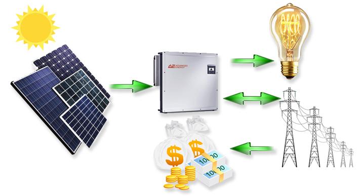 как работают сетевые солнечные станции Ужгород