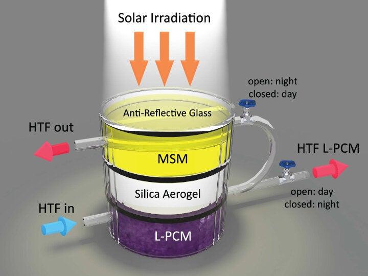 Прорыв в солнечной энергетике: изобретение, способное собирать и хранить солнечную энергию